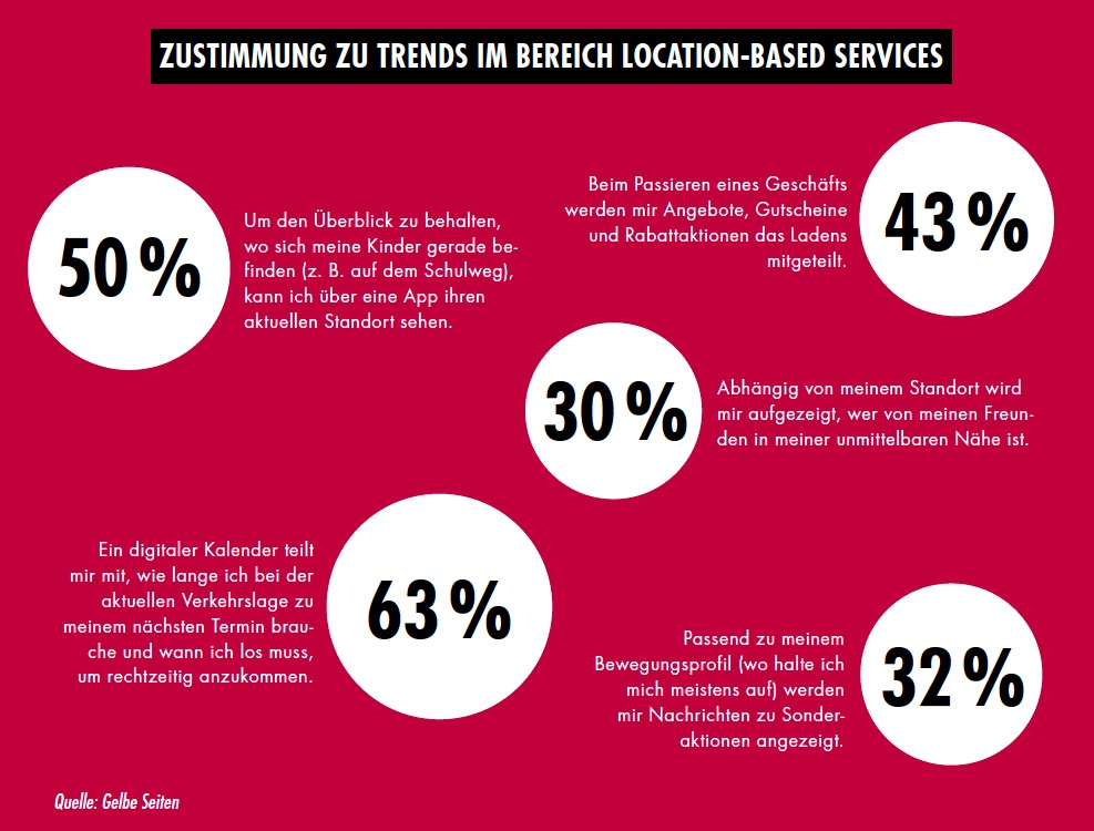 Location-Based Services Beacons