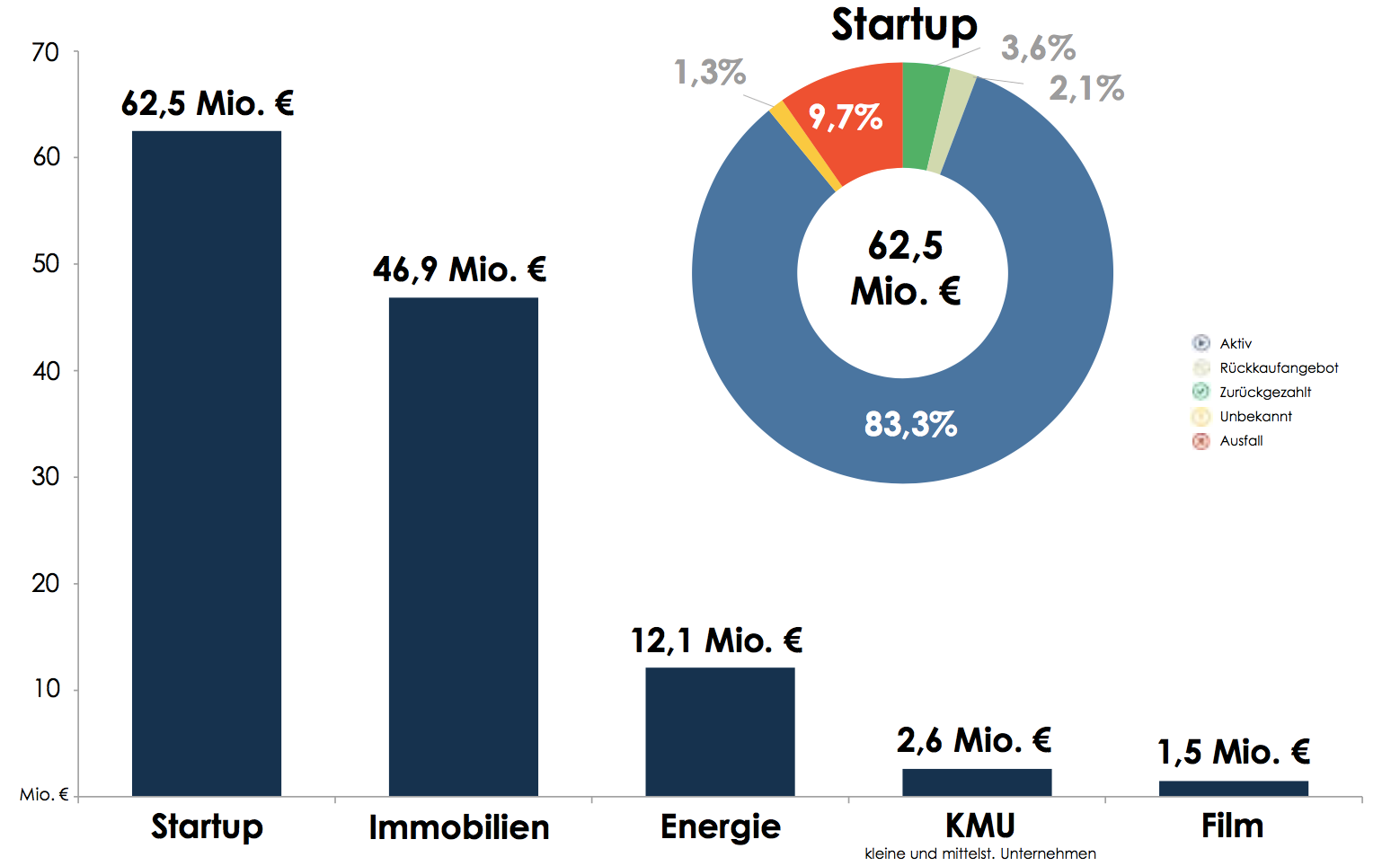 Crowdinvestments (Quelle: Crowdinvest-Erfolgsmonitor/crowdfunding.de