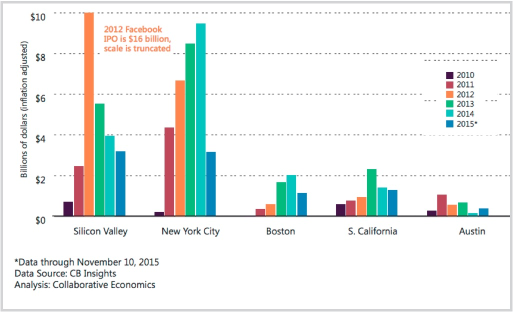 Emissionserlöse der Börsengänge in Innovations-Regionen in den USA 2010 bis November 2015 (Quelle: SVCIP Partners/CB Insights)