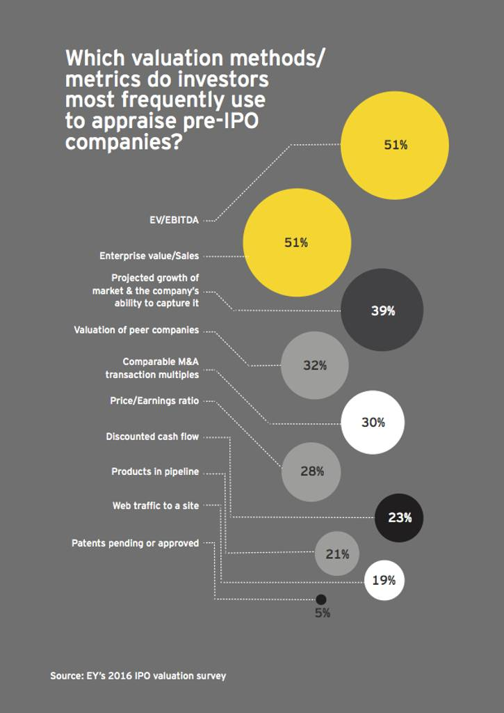 Valuation Metrics (Quelle: EY's 2016 IPO valuation survey)
