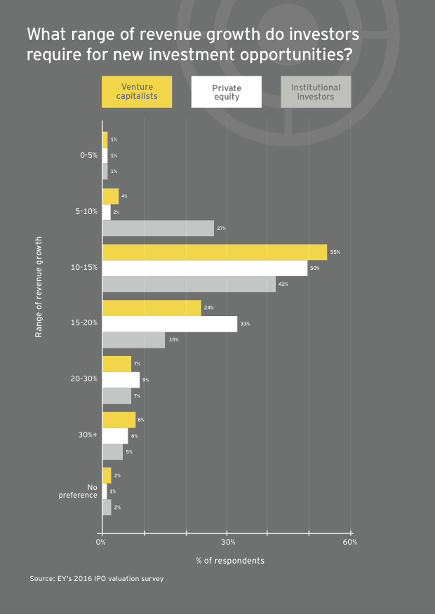 Revenue Growth (Quelle: EY's 2016 IPO valuation survey)