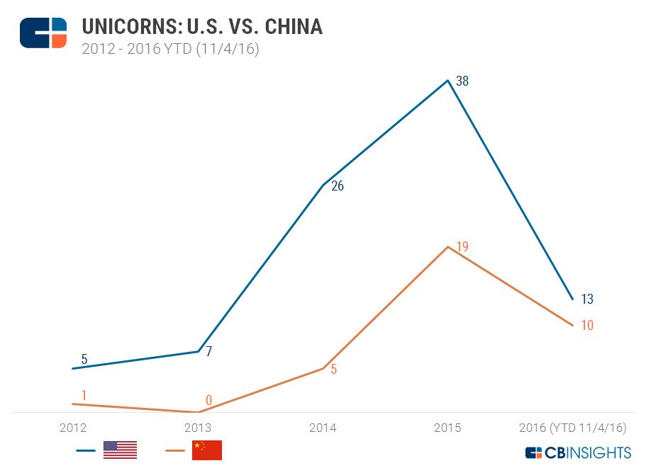 Einhorn-Produktion im Vergleich: USA vs. China (Grafik: CB Insights)