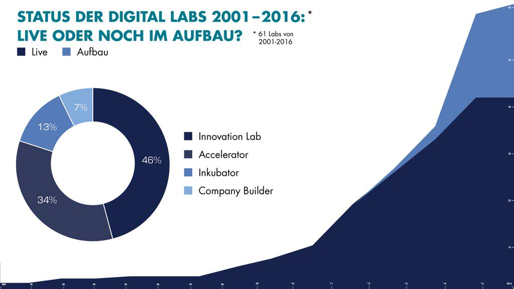 Status der Digital Labs 2001 – 2016 (Bild: BERLIN VALLEY)