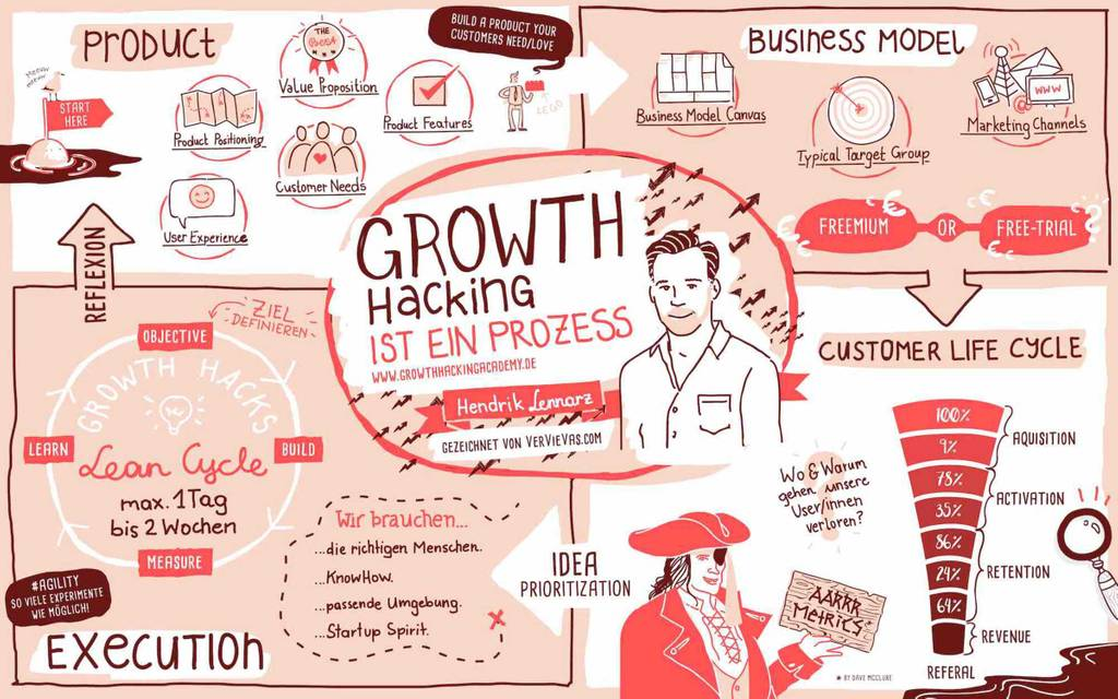 Einmaleins des Growth Hackings (Bild: Hendrik Lennarz / verviewas.com)