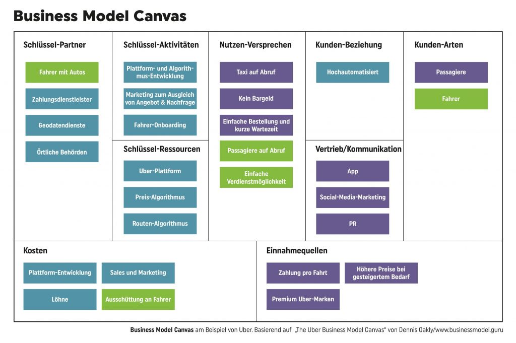 Business Model Canvas: Grafik