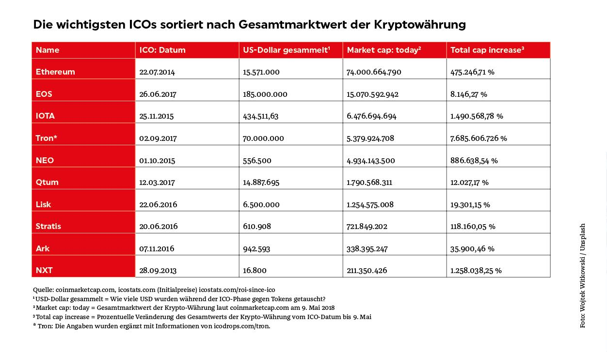 ICO-Tabelle